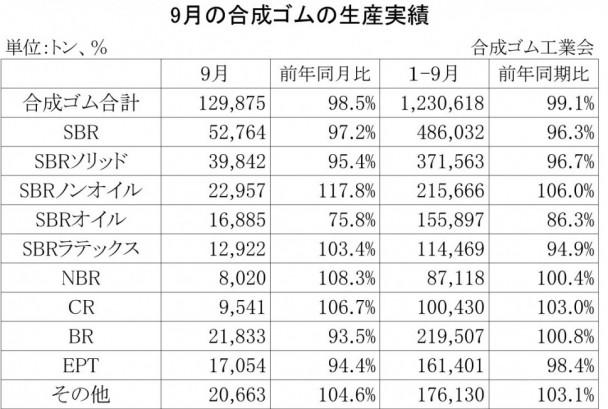 2013年9月の合成ゴムの生産実績