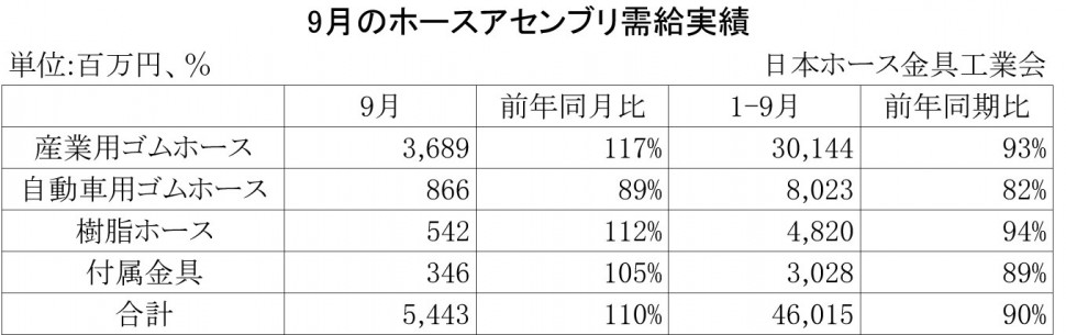 2013年9月のホースアセンブリ需給実績