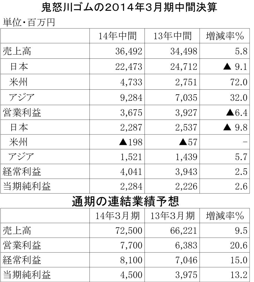鬼怒川ゴム2014年3月期中間決算表