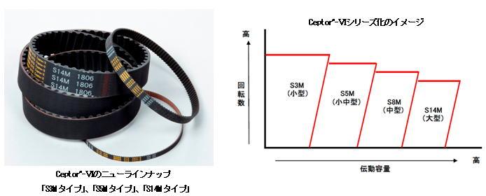 Ceptor―Ⅵ「S3Mタイプ」、「S5Mタイプ」、「S14Mタイプ」