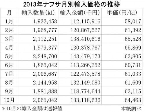 ナフサ輸入価格の月別推移
