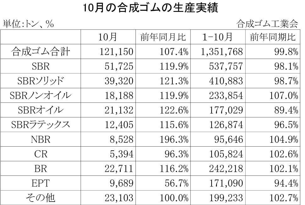 2013-10月の合成ゴムの生産実