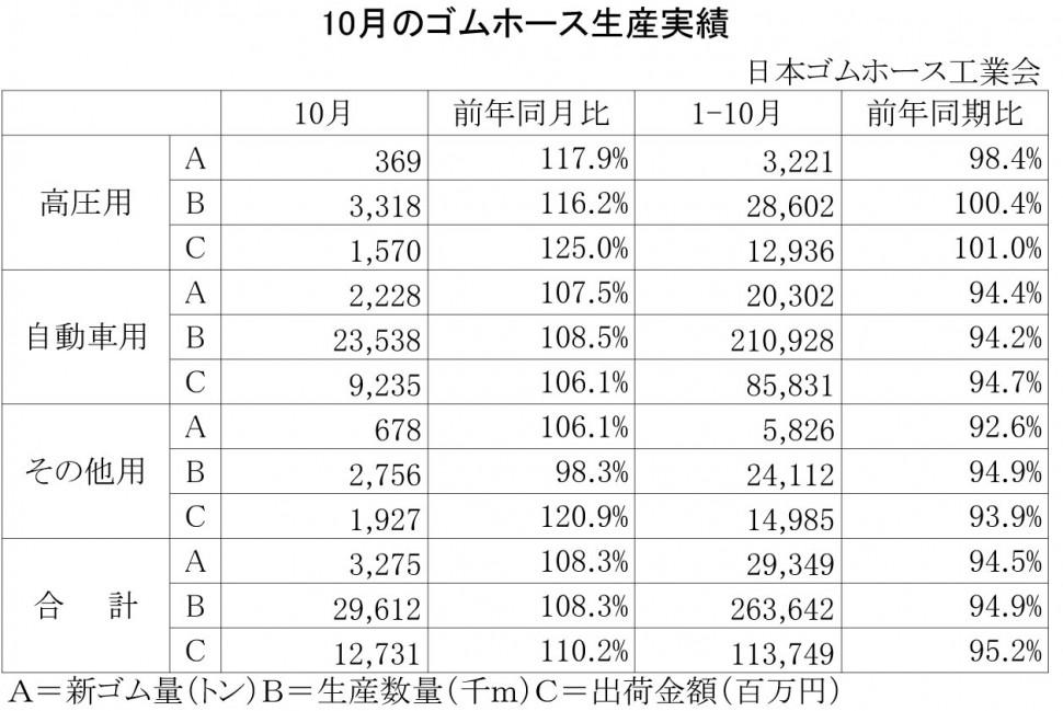 2013年10月のゴムホース生産実績