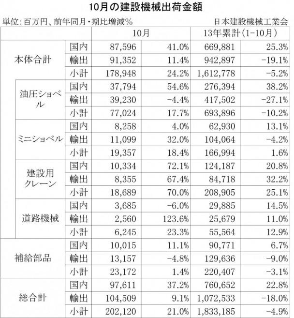 2013年10月の建設機械出荷金額