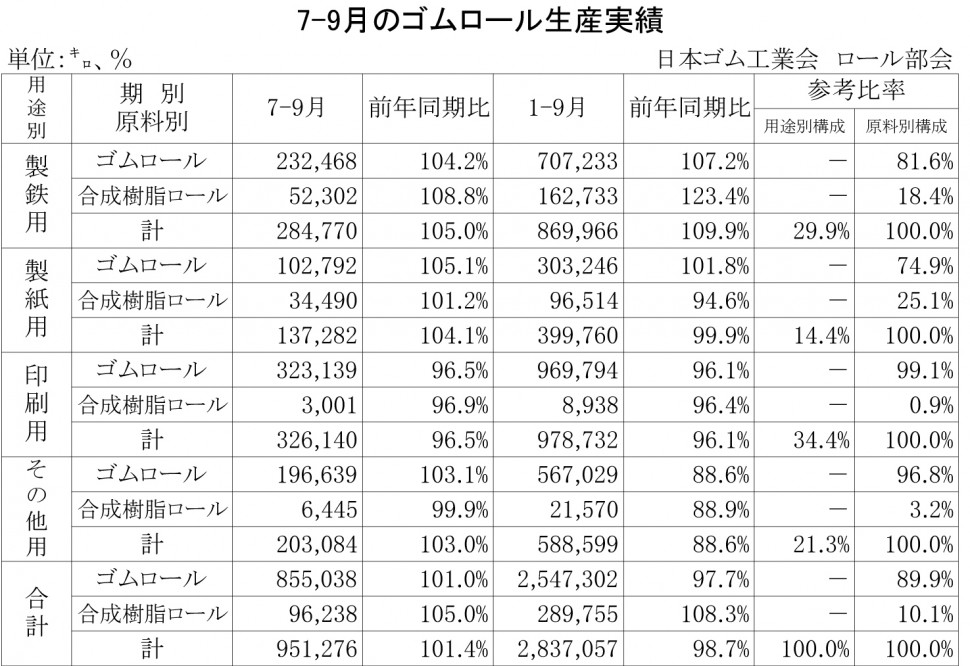 14-2013-1-9月のゴムロール生産