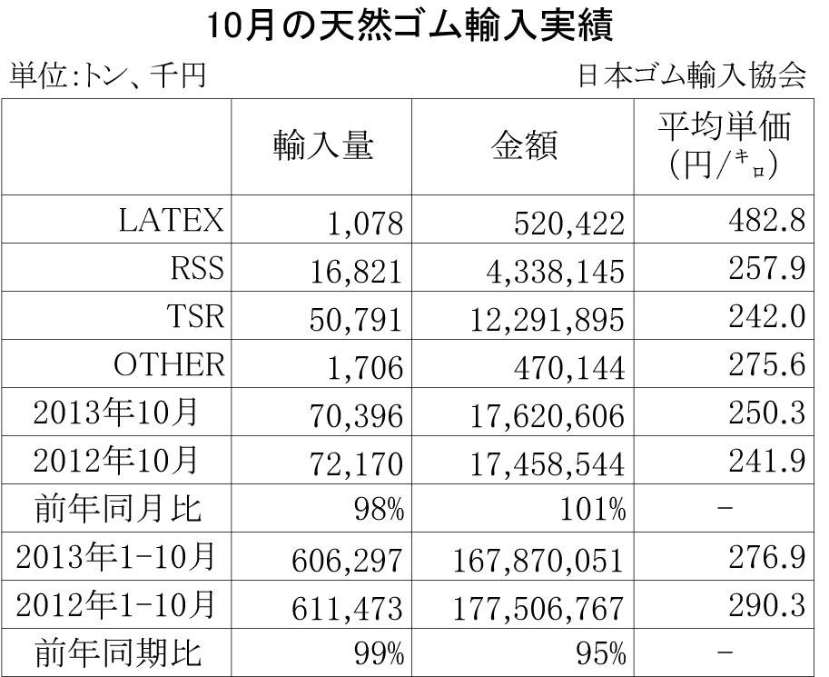 2013年10月の天然ゴム輸入実績