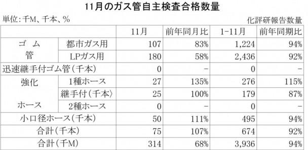2013年11月のガス管自主検査合格数量