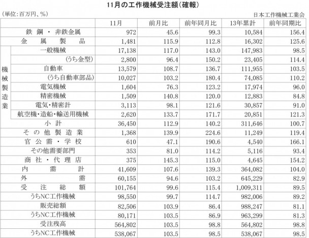 2013年11月の工作機械受注額(確報)