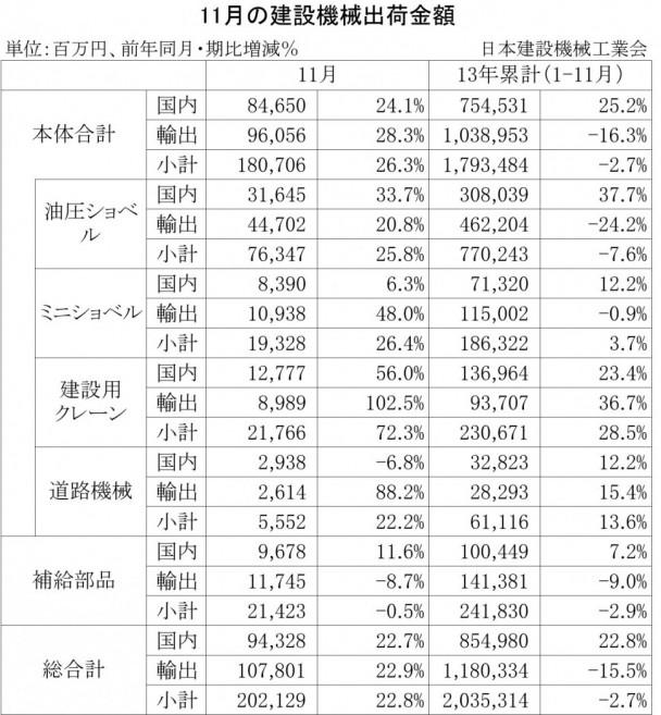 2013年11月の建設機械出荷金額