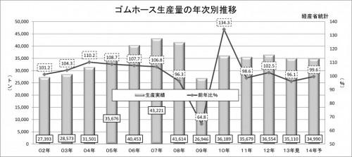 2014年ゴムホース実績予測_年次推移_生産量