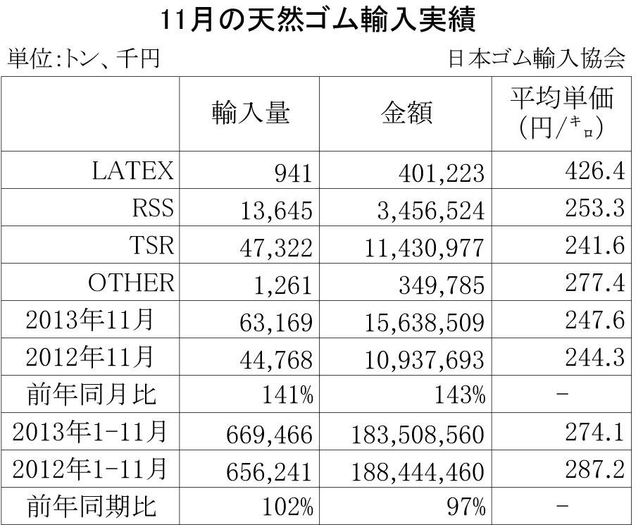 2013年11月の天然ゴム輸入実績