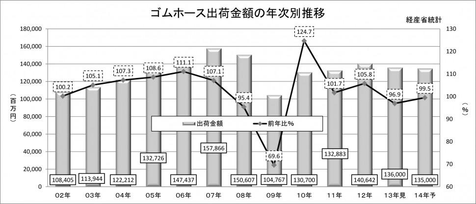 2014年ゴムホース実績予測_年次推移_出荷金額