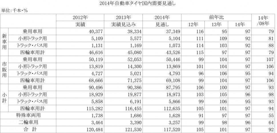 2014年自動車タイヤ国内需要見通し