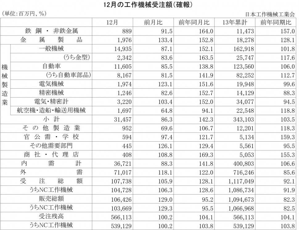 2013年12月の工作機械受注額(確報)