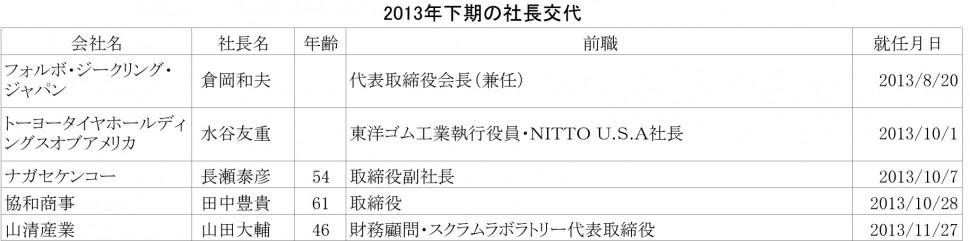 2013年下期の社長交代