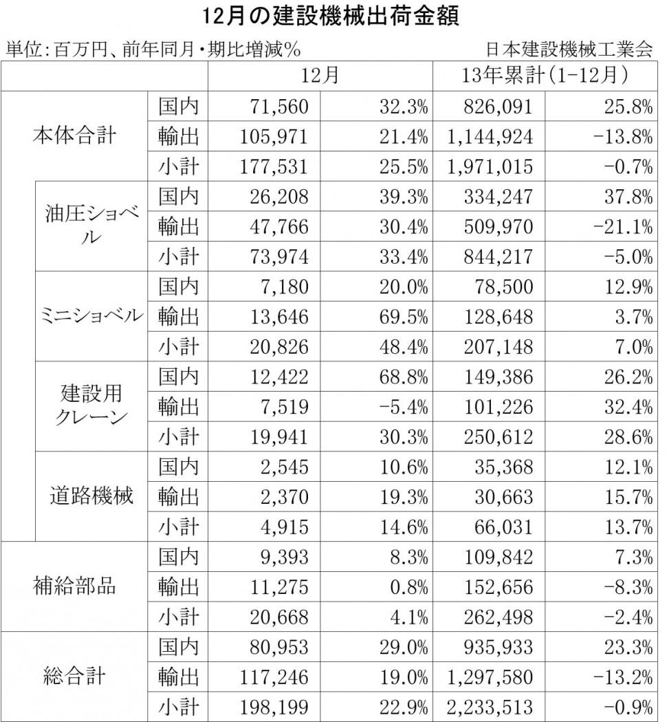 2013年12月の建設機械出荷金額