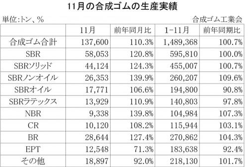 2013-11月の合成ゴムの生産実績