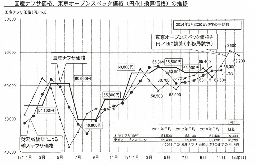 国産ナフサ価格、東京オープン