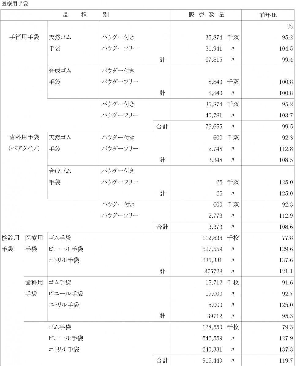 市場規模調査(国内販売数量) 医療用手袋