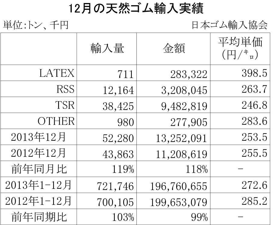 2013年12月の天然ゴム輸入実績