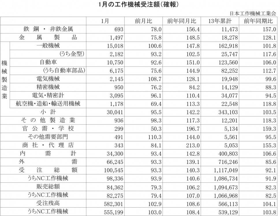 2014年1月の工作機械受注額(確報)