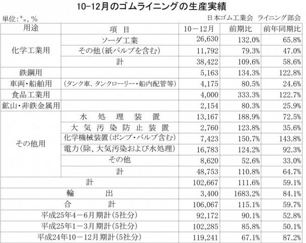 2013年10-12月期のゴムライニング生産実績