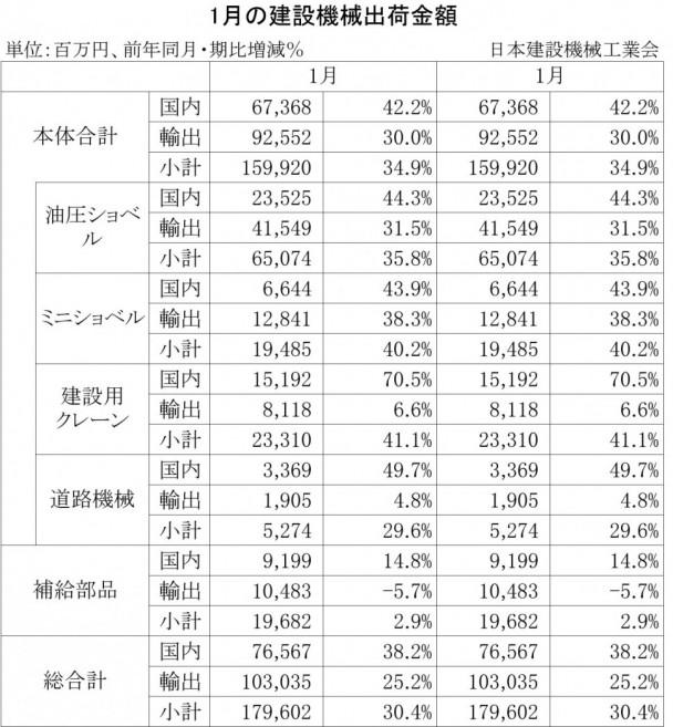 2014年1月の建設機械出荷金額