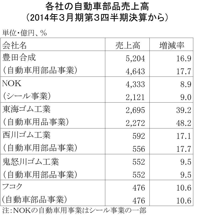 14年3月期第3四半期自動車部品売上高
