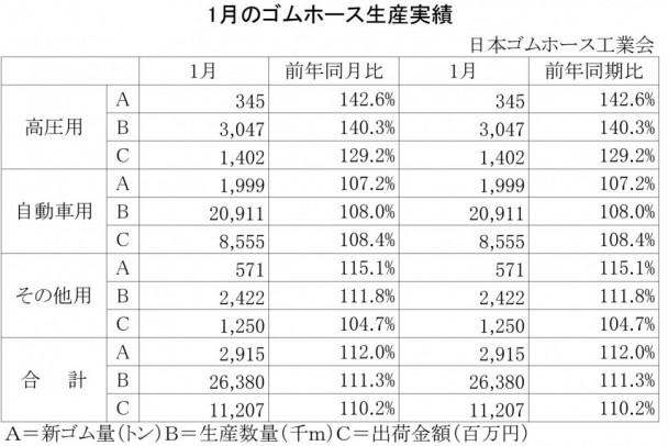 2014年1月のゴムホース生産実績