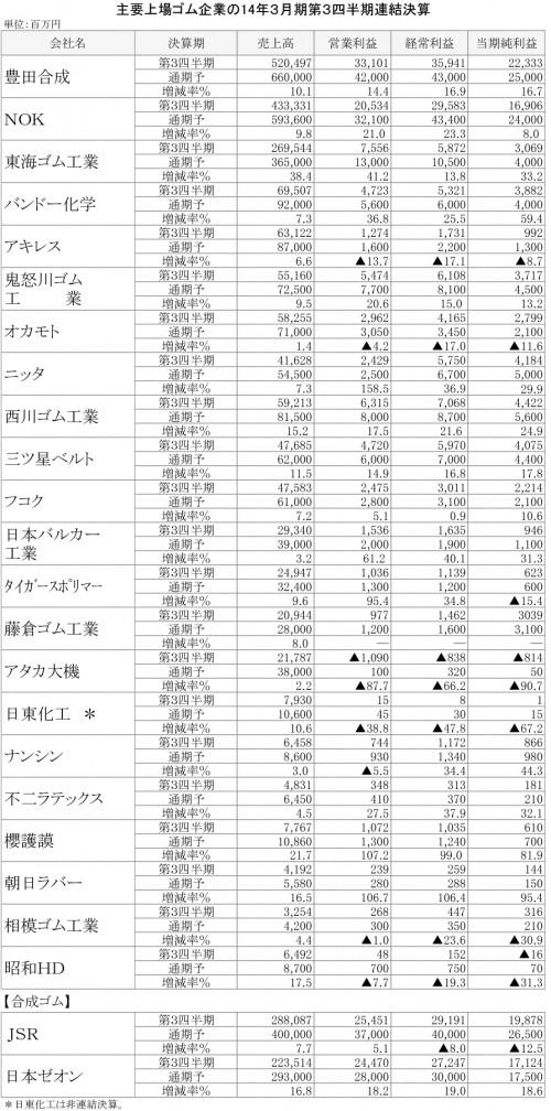 主要上場ゴム企業の14年3月期第3四半期連結決算