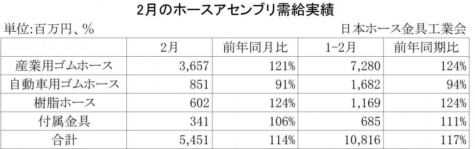 2014年2月のホースアセンブリ需給実績