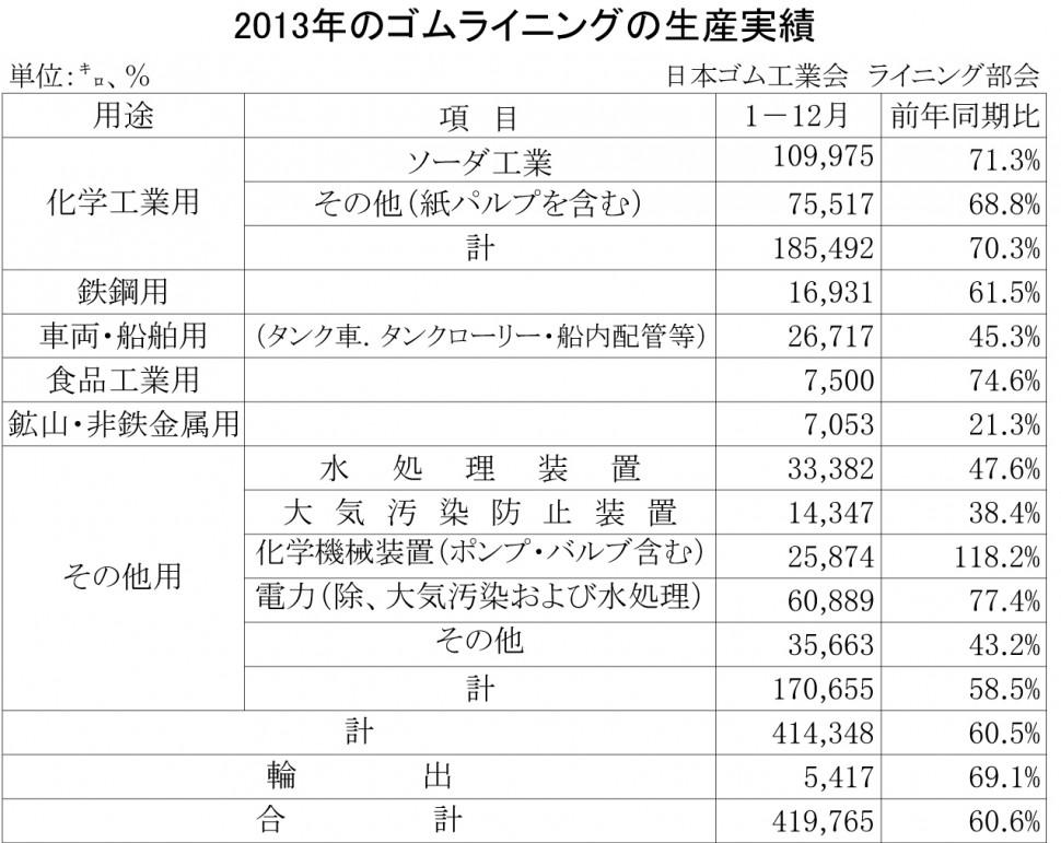 2013年のゴムライニング生産実績