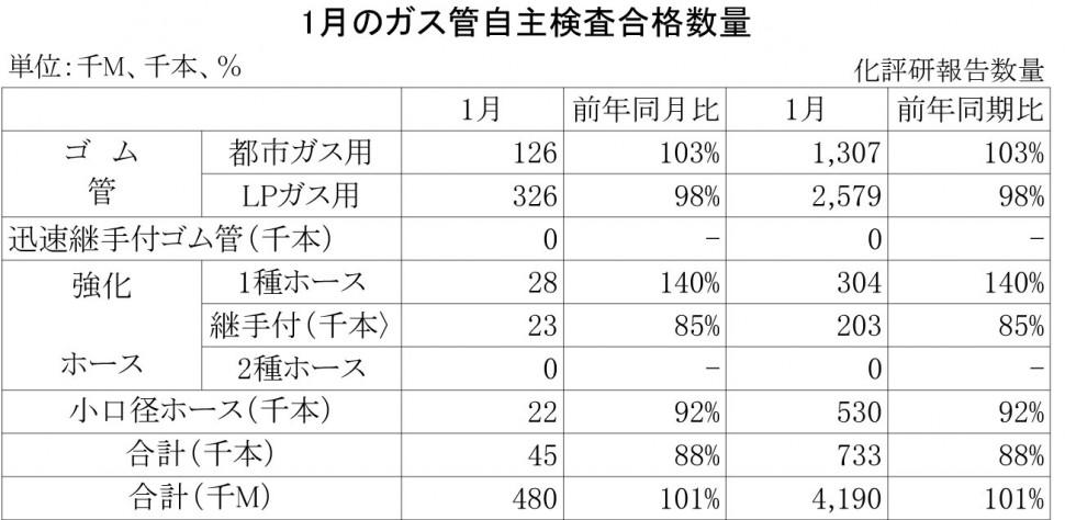 2014年1月のガス管自主検査合格数量