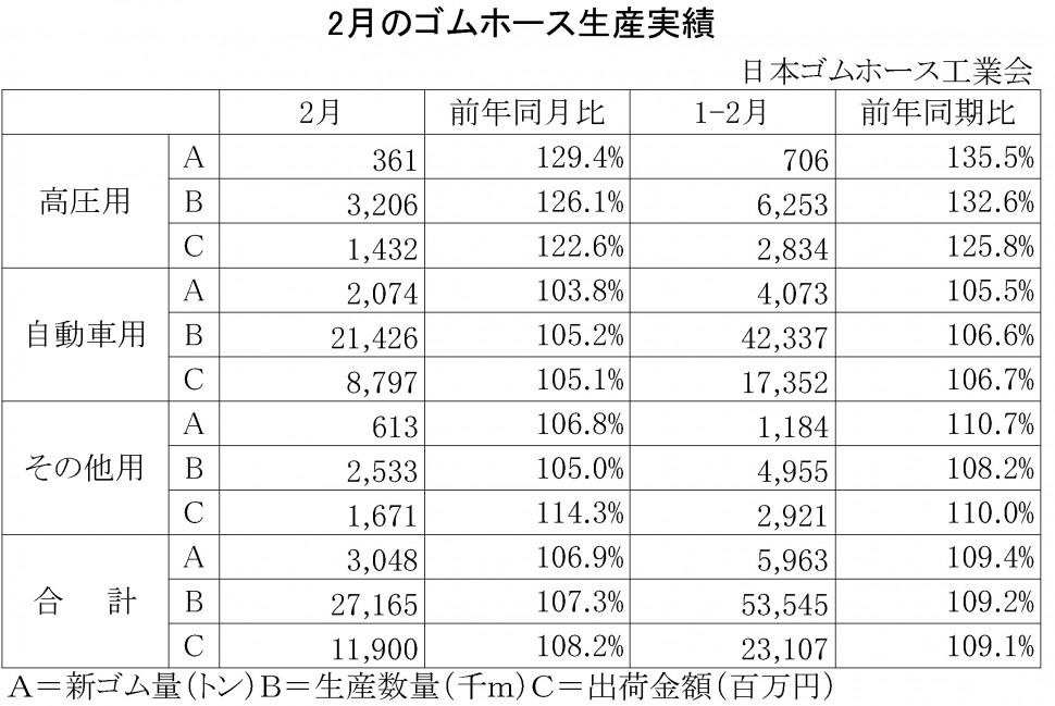 2014年2月のゴムホース生産実績