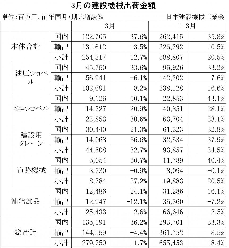 2014年3月の建設機械出荷金額