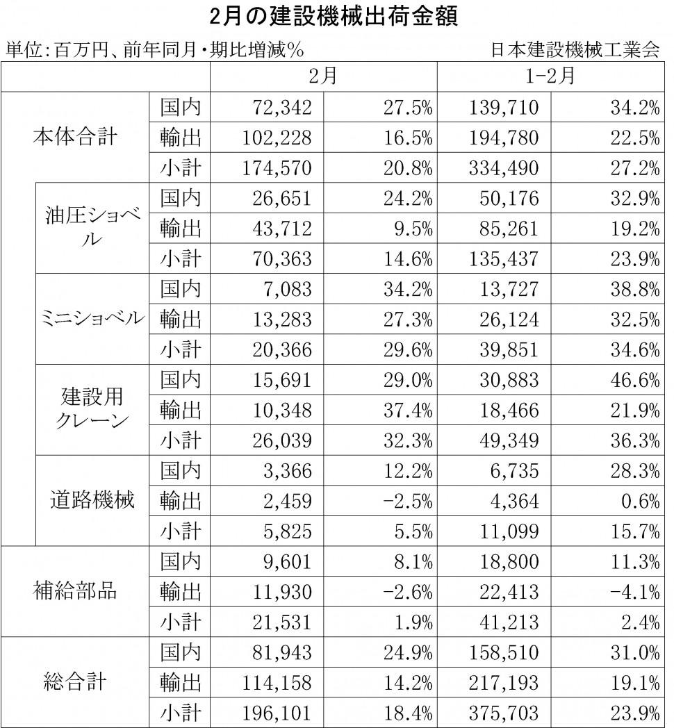 2014年2月の建設機械出荷金額