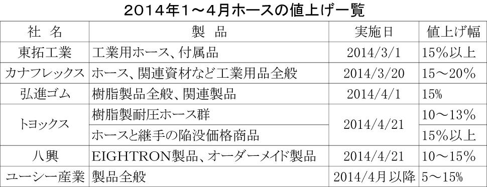 2014 1~4月ホース値上げ一覧表紙面用