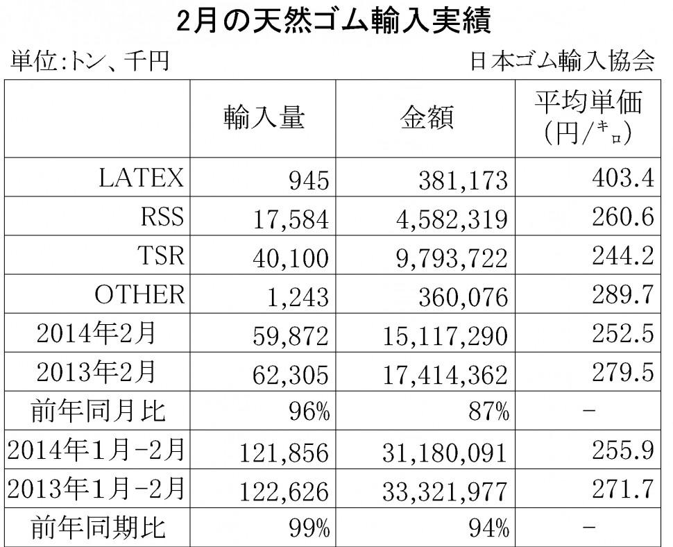 2014年02月の天然ゴム輸入実績