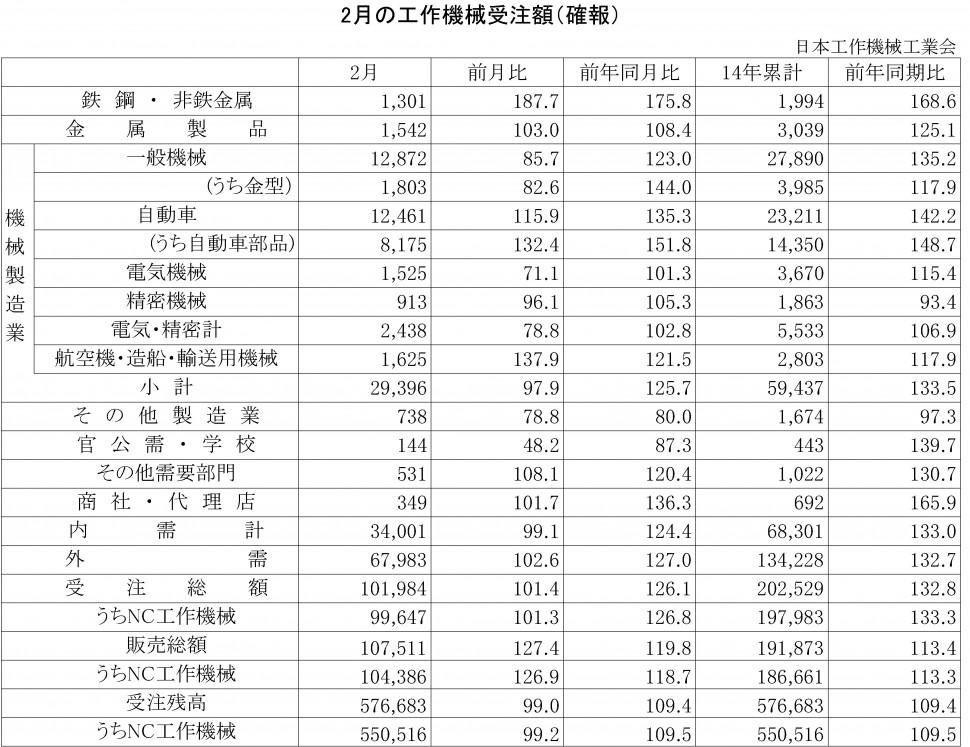 2014年2月の工作機械受注額(確報)