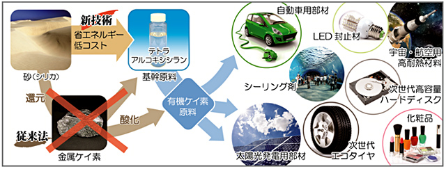 砂からの有機ケイ素原料の製造と、有機ケイ素部材を含む多様な製品群