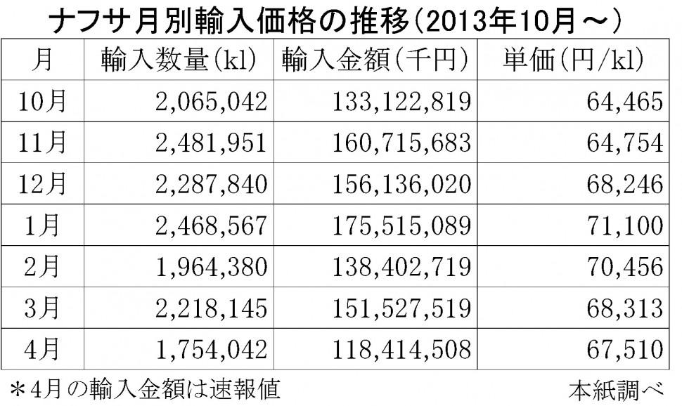 2014年ナフサ輸入価格の月別推移