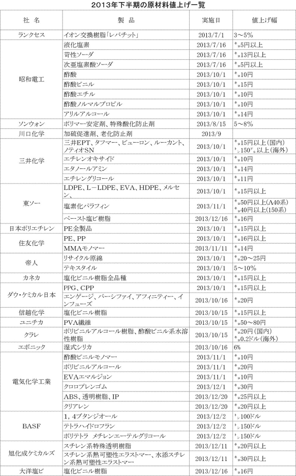 2013年下期値上げ(原材料)