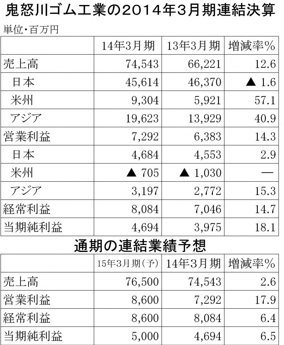 鬼怒川ゴム2014年3月期決算