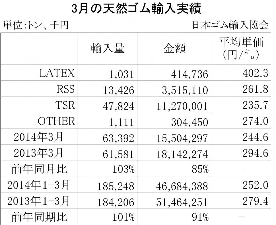 2014年03月の天然ゴム輸入実績