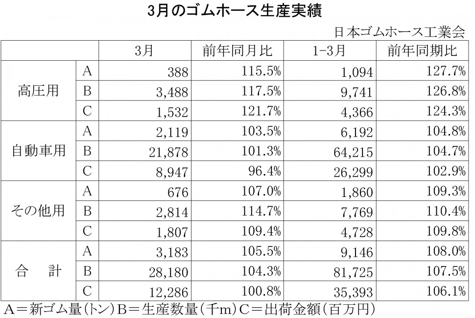 2014年3月のゴムホース生産実績