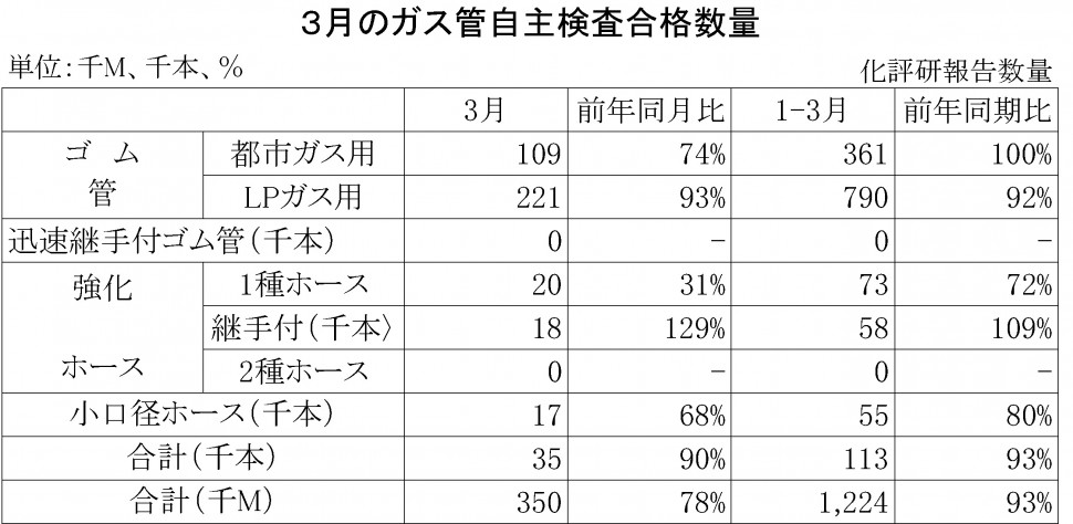 2014年3月のガス管自主検査合格数量