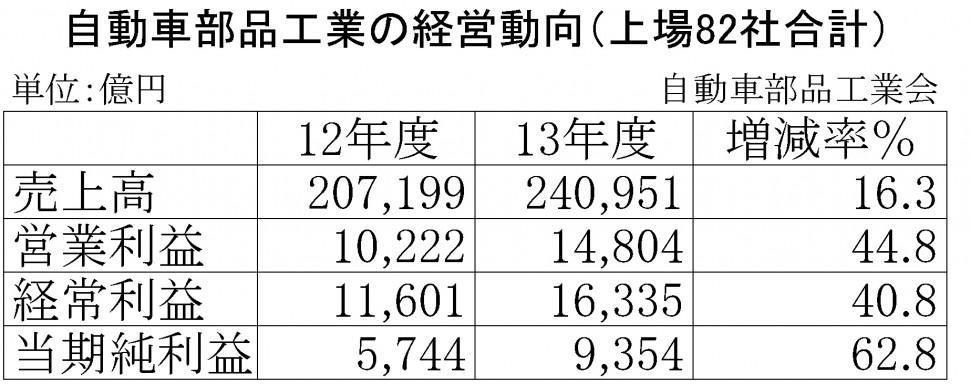 自動車部品企業の2013年度決算表