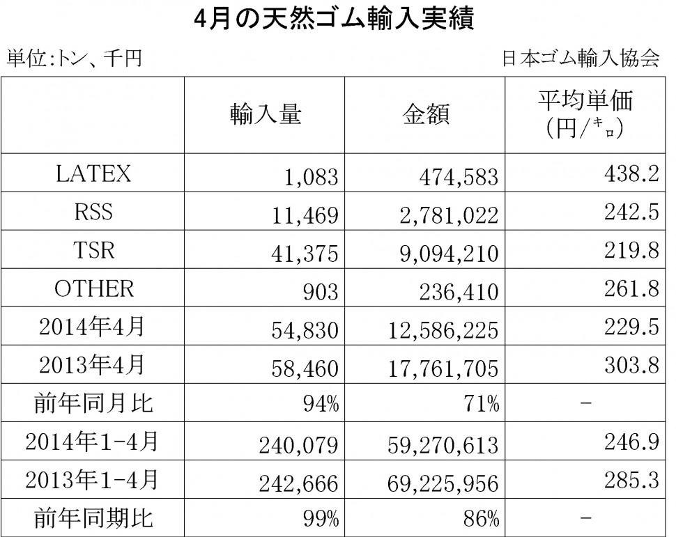 2014年4月の天然ゴム輸入実績