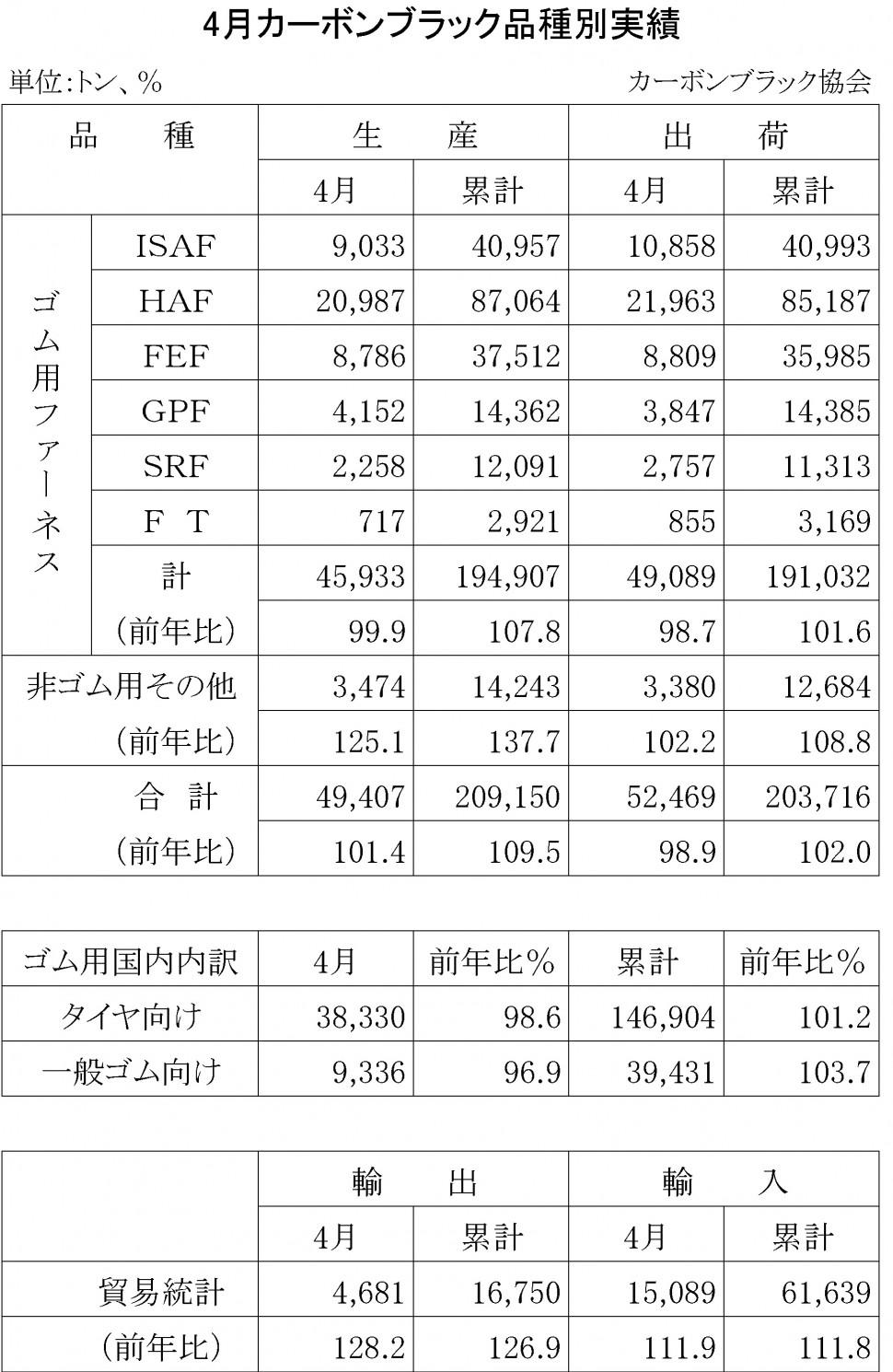 2014年4月のカーボンブラック品種別実績