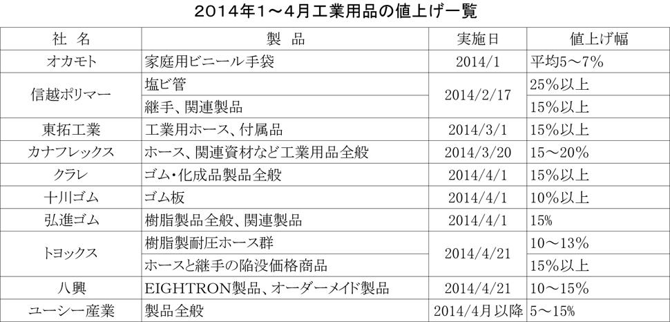 2014年1~4月値上げ一覧_工業用品